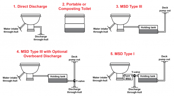 msd, marine sanitation device, boat toilets